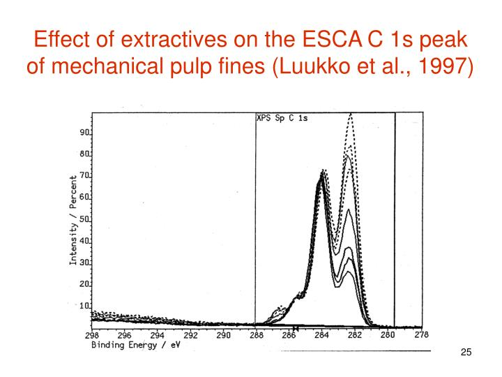 Effect of extractives on the ESCA