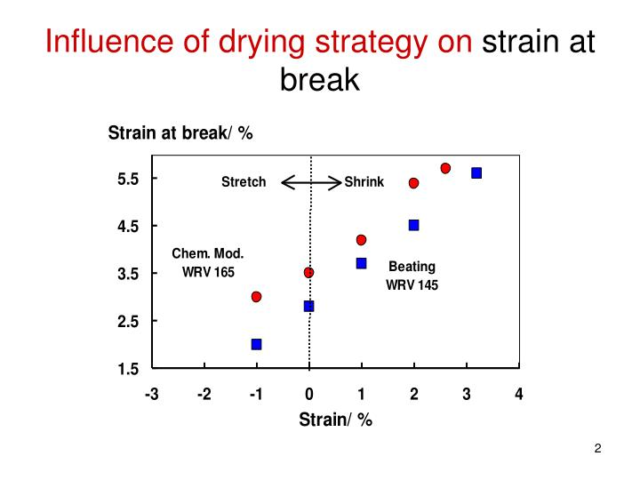 Influence of drying strategy on strain at break