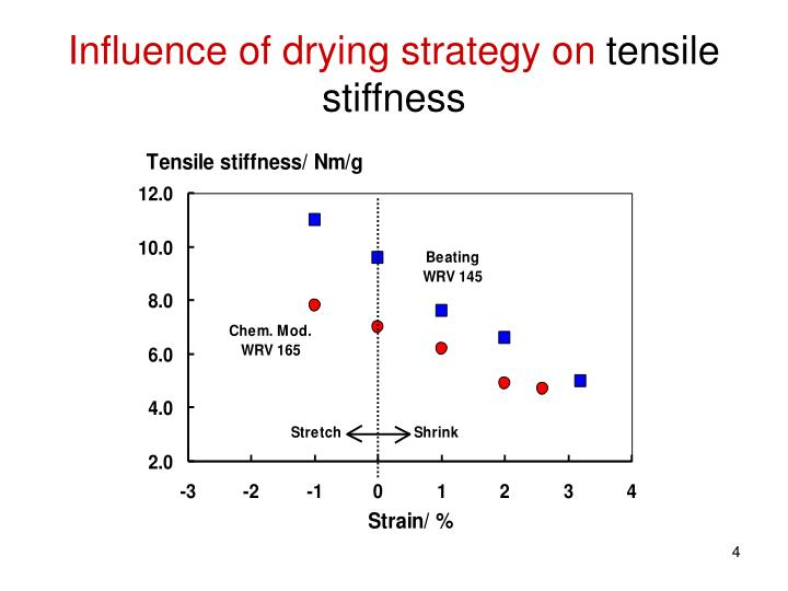 Influence of drying strategy on