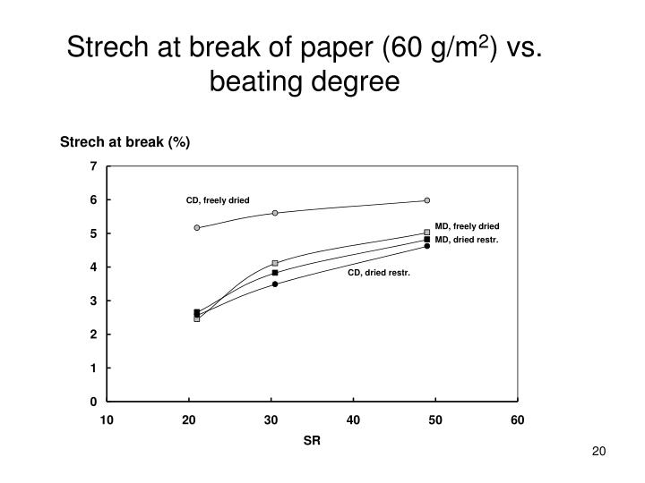 Strech at break of paper (60 g/m