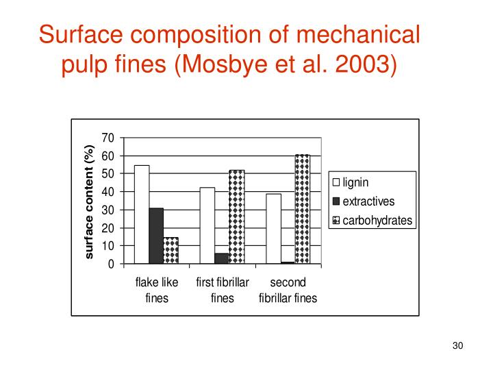 Surface composition of mechanical pulp fines (Mosbye et al. 2003)