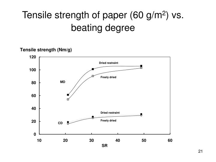 Tensile strength of paper (60 g/m