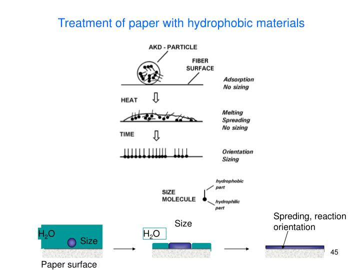 Treatment of paper with hydrophobic materials