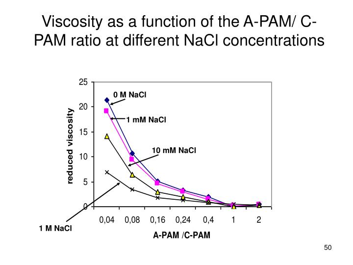 Viscosity as a function of the A-PAM/ C-PAM ratio at different NaCl concentrations