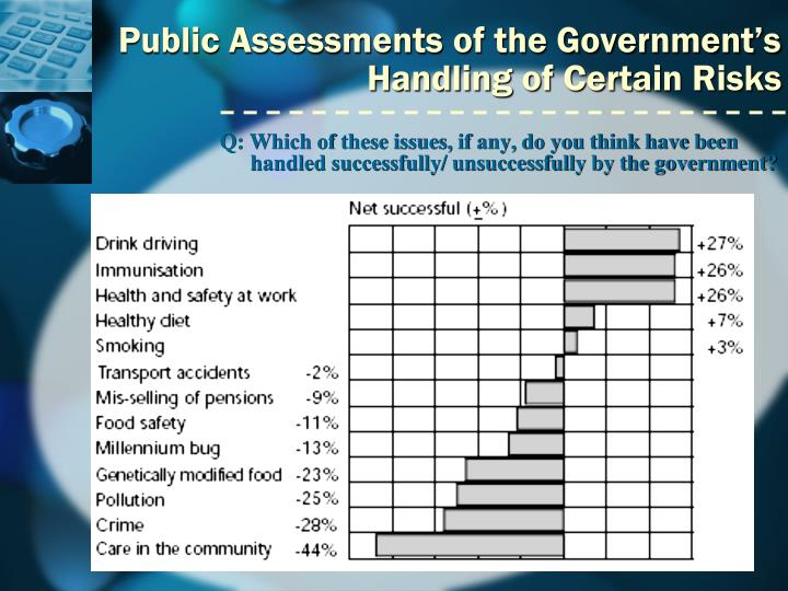 Public Assessments of the Government's Handling of Certain Risks
