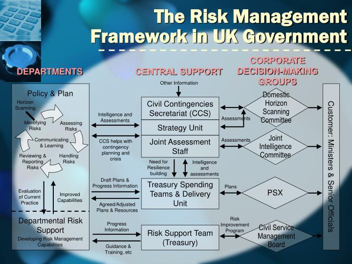 The Risk Management Framework in UK Government