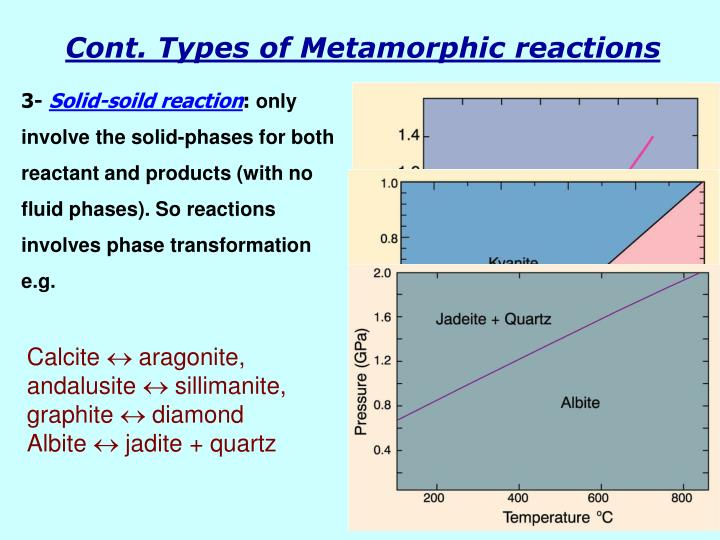 Cont. Types of Metamorphic reactions