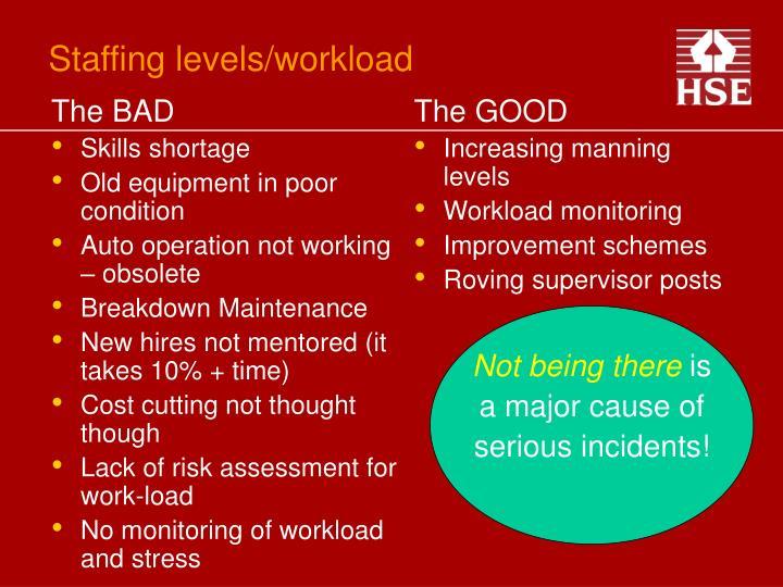 Staffing levels workload