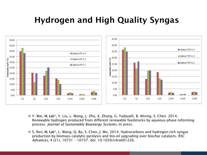 Hydrogen and High Quality Syngas