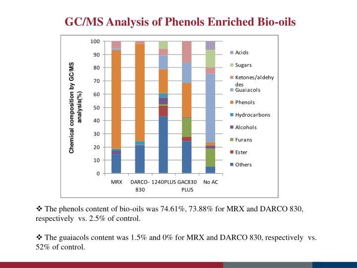 GC/MS Analysis of Phenols Enriched Bio-oils