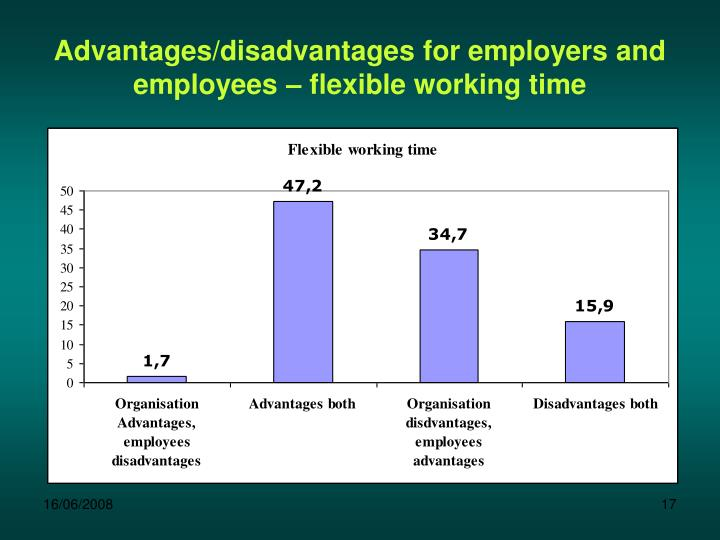 Advantages/disadvantages for employers and employees – flexible working time