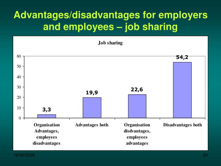 Advantages/disadvantages for employers and employees – job sharing