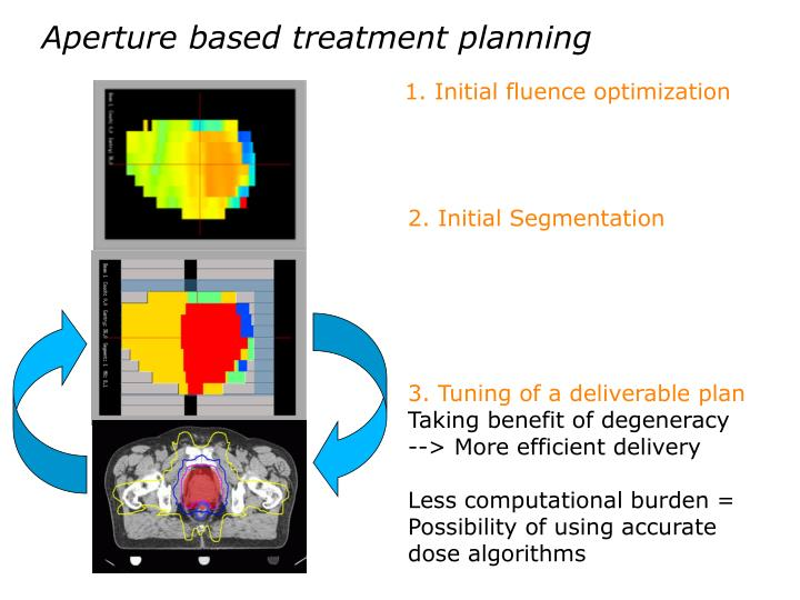Aperture based treatment planning