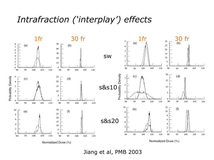 Intrafraction ('interplay') effects
