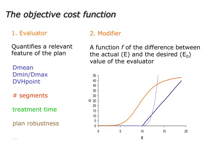 The objective cost function