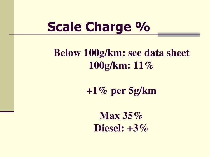 Below 100g/km: see data sheet