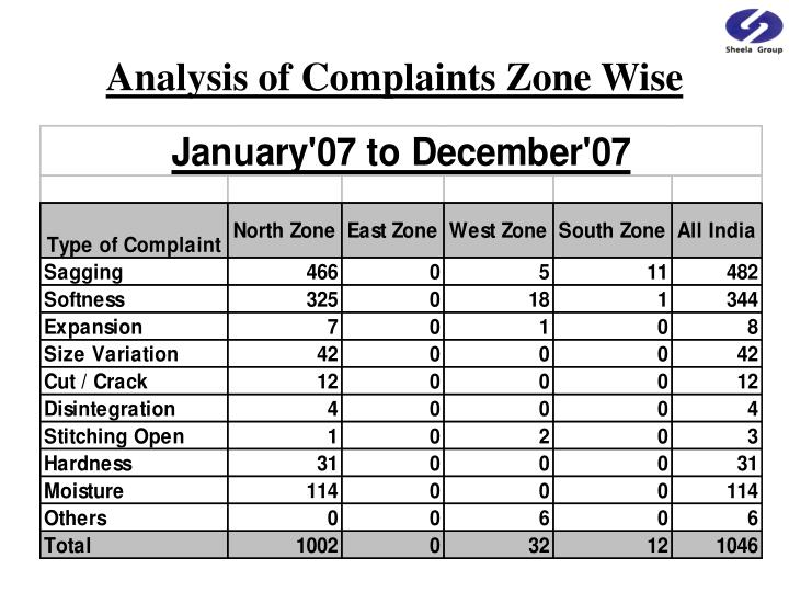 Analysis of Complaints Zone Wise