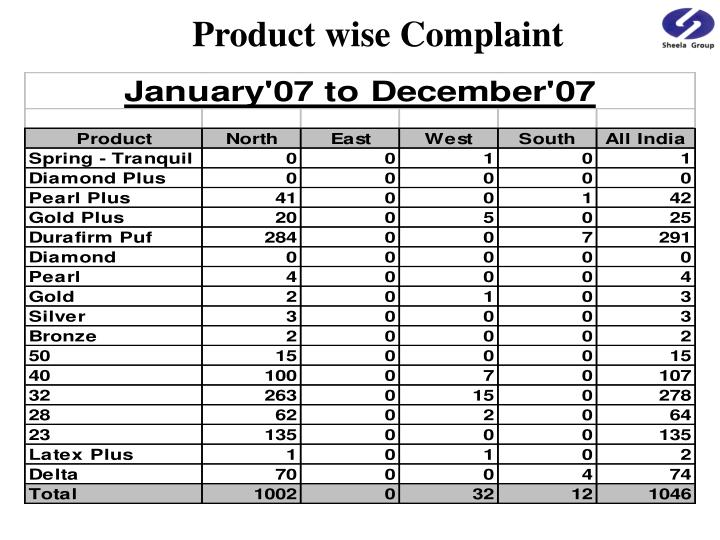 Product wise Complaint