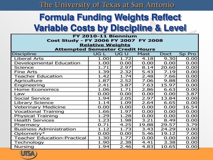 Formula Funding Weights Reflect Variable Costs by Discipline & Level