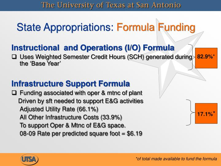 State Appropriations: