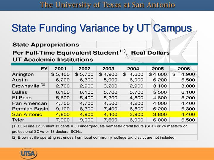 State Funding Variance by UT Campus