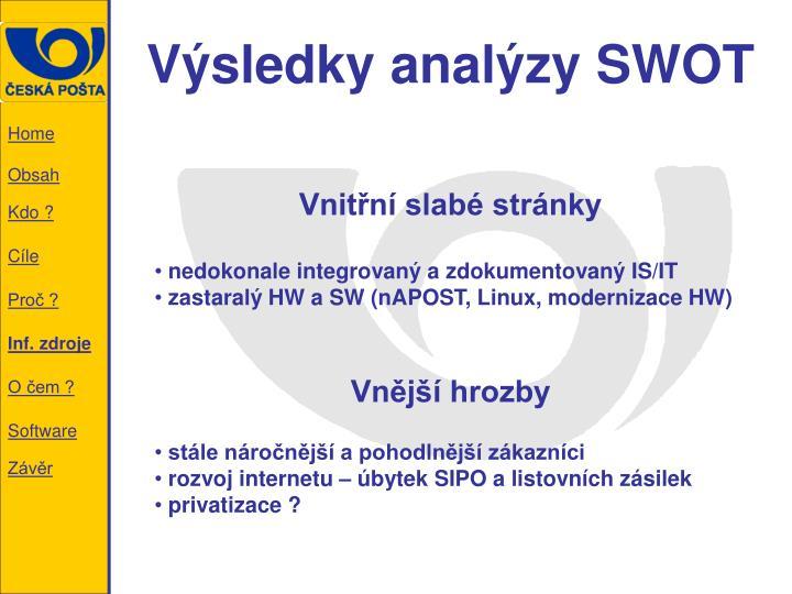 Výsledky analýzy SWOT