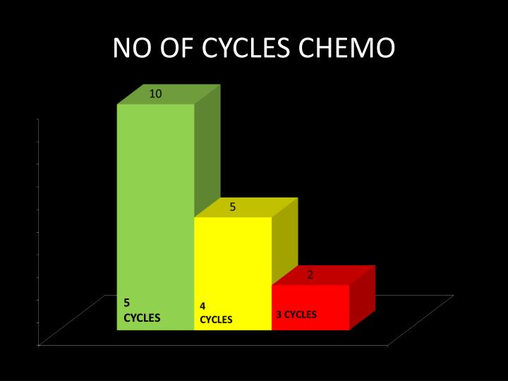 NO OF CYCLES CHEMO