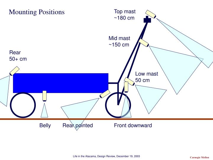 Mounting Positions