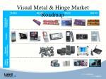 visual metal hinge market roadmap
