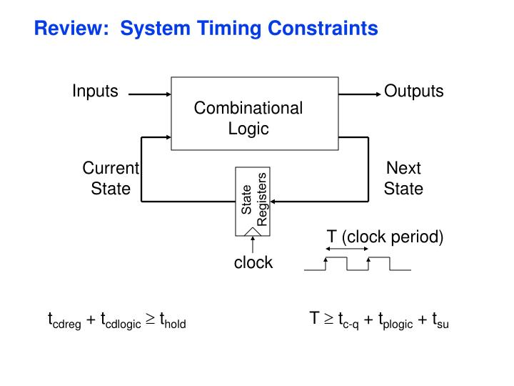 Review system timing constraints