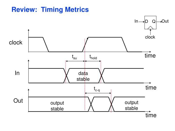 Review timing metrics