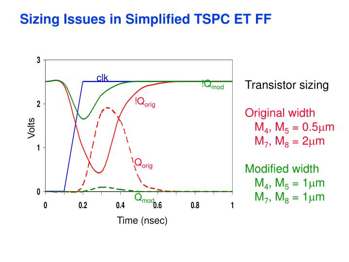Sizing Issues in Simplified TSPC ET FF