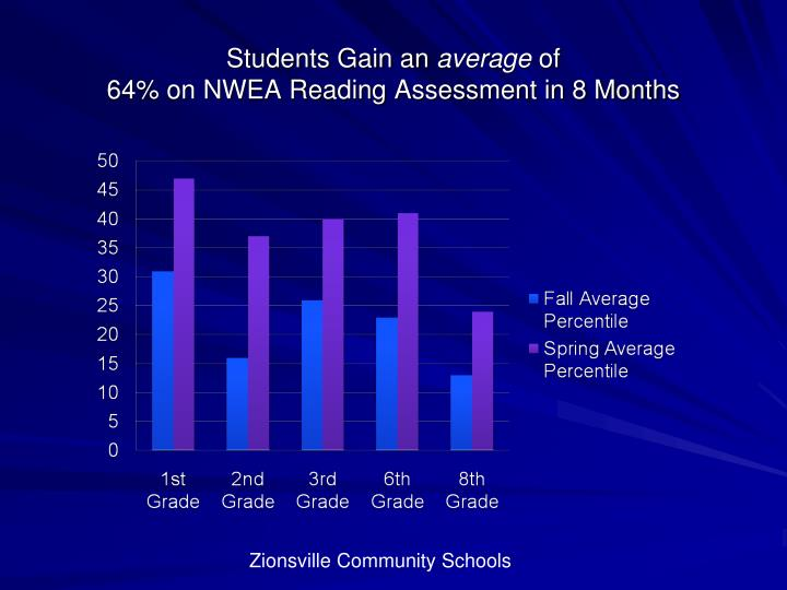 Students gain an average of 64 on nwea reading assessment in 8 months