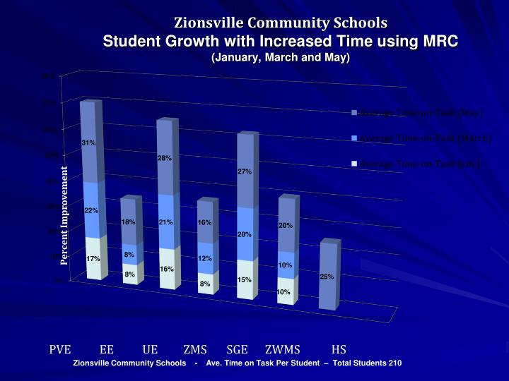 Zionsville community schools student growth with increased time using mrc january march and may