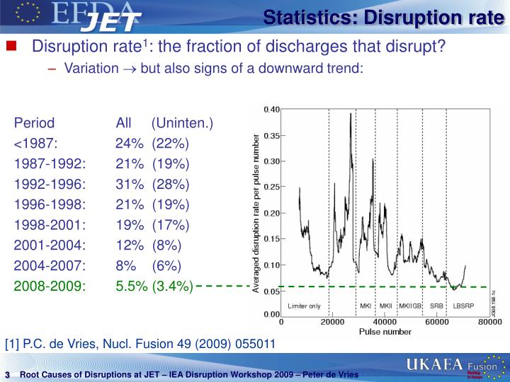 Statistics: Disruption rate