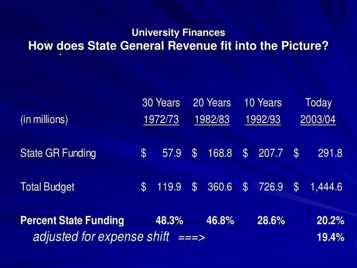 University Finances