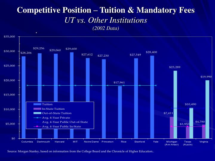 Competitive Position – Tuition & Mandatory Fees