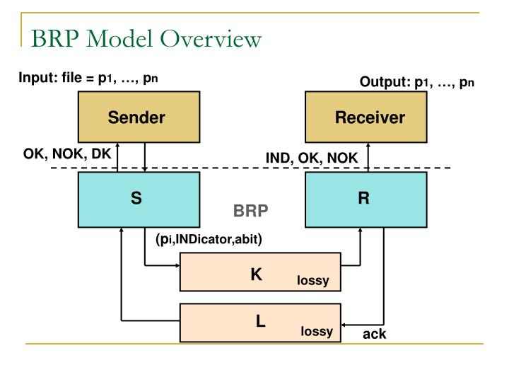 BRP Model Overview