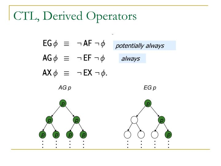 CTL, Derived Operators
