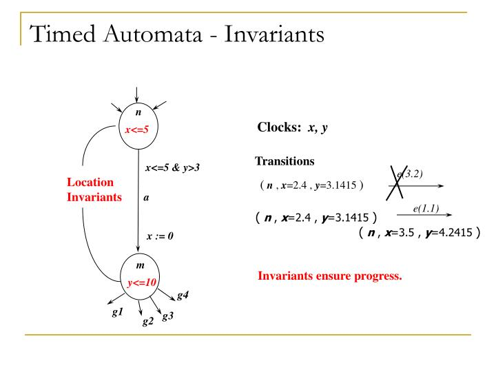 Timed Automata - Invariants