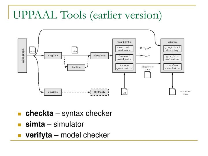 UPPAAL Tools (earlier version)