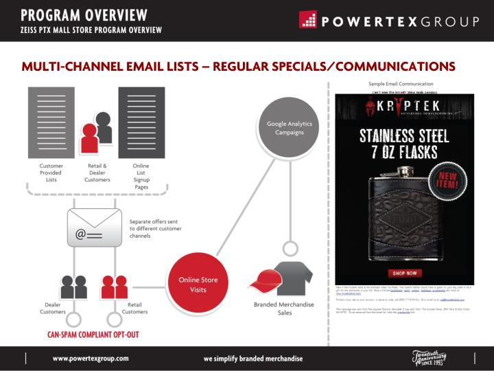 MULTI-CHANNEL EMAIL LISTS – REGULAR SPECIALS/COMMUNICATIONS