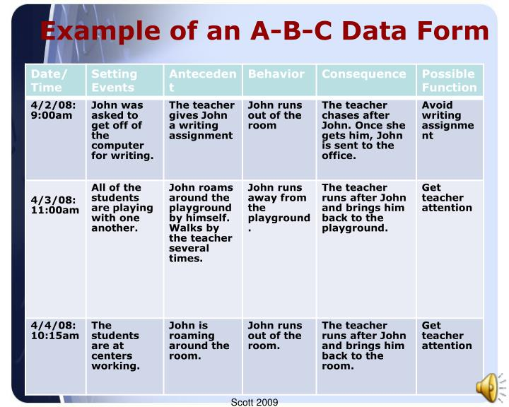 Example of an A-B-C Data Form