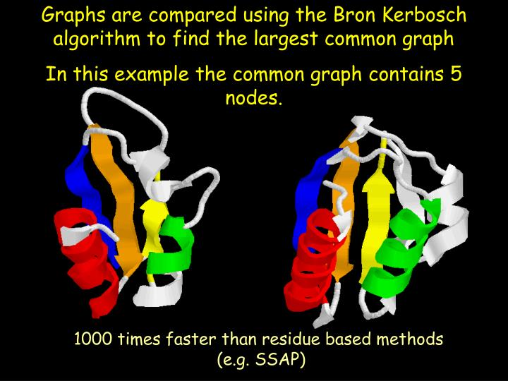 Graphs are compared using the Bron Kerbosch algorithm to find the largest common graph