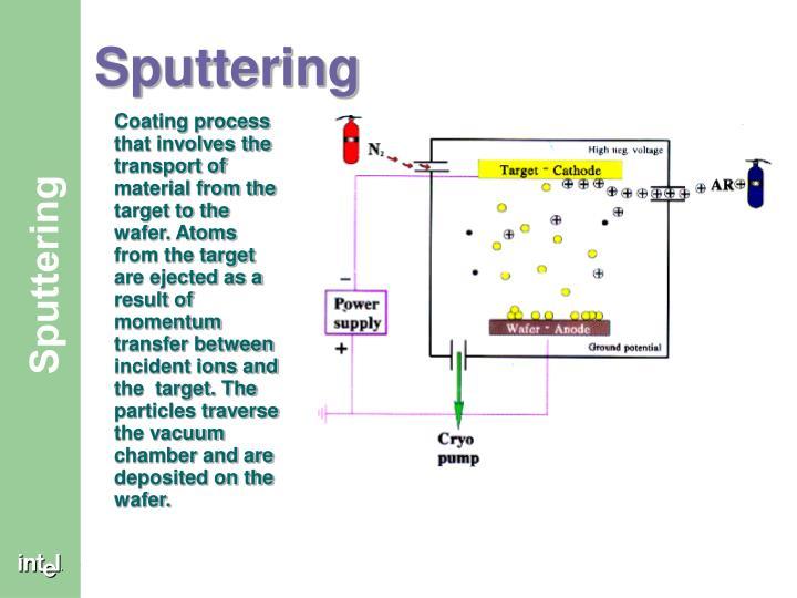 Sputtering