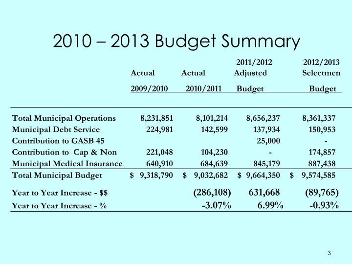 2010 2013 budget summary