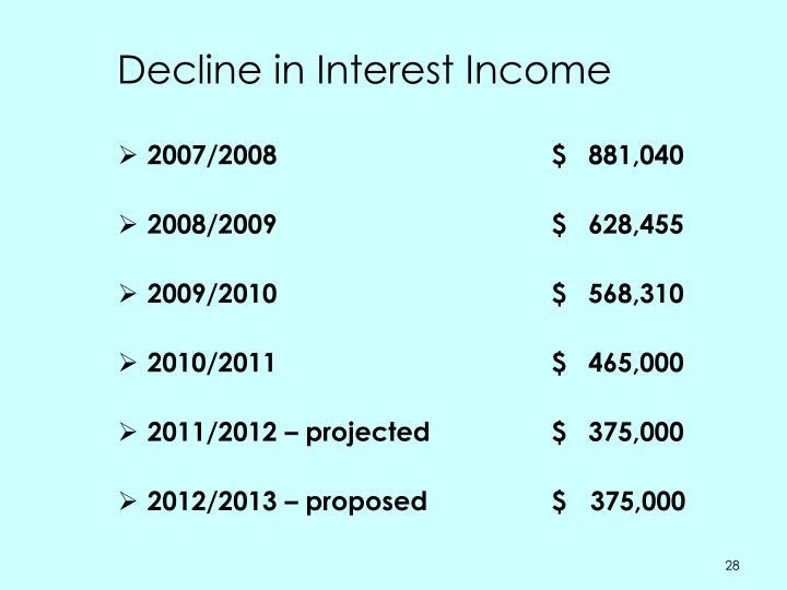 Decline in Interest Income