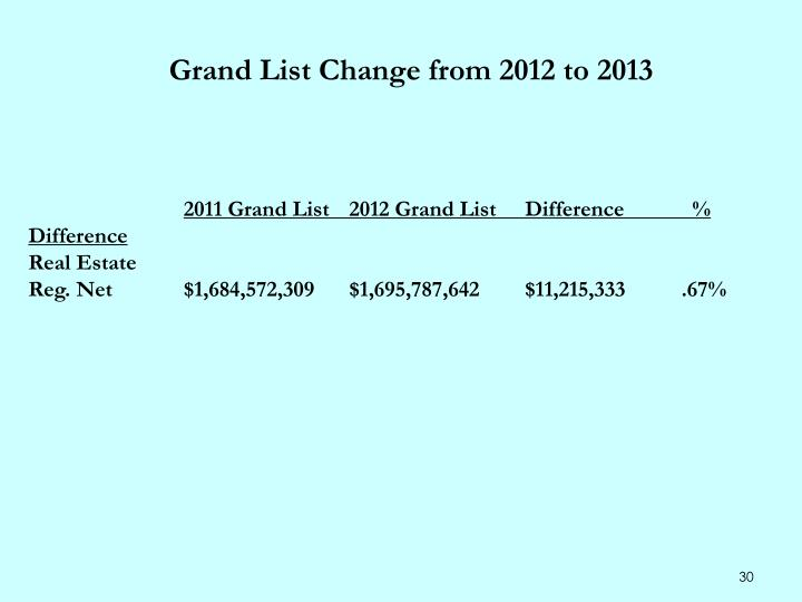Grand List Change from 2012 to 2013