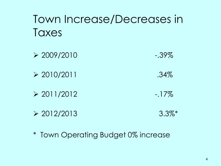 Town Increase/Decreases in Taxes