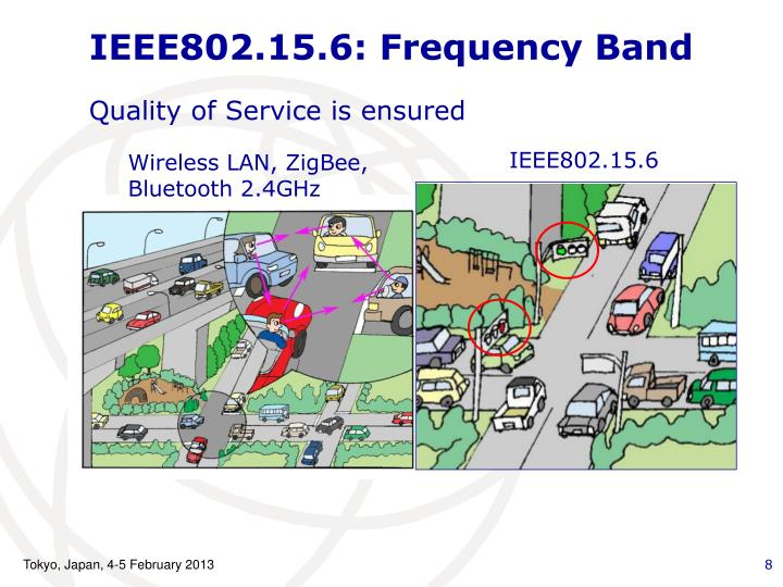 IEEE802.15.6: Frequency Band